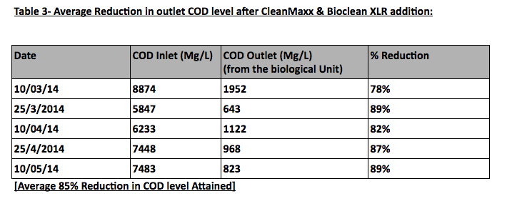 table-reduction-cod-level-after-treatment
