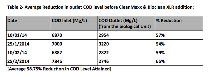table-reduction-cod-level-before-treatment