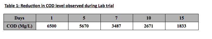 table-reduction-cod-level-trial