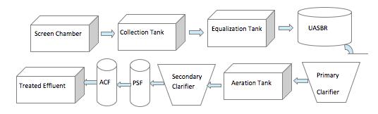 layout-etp